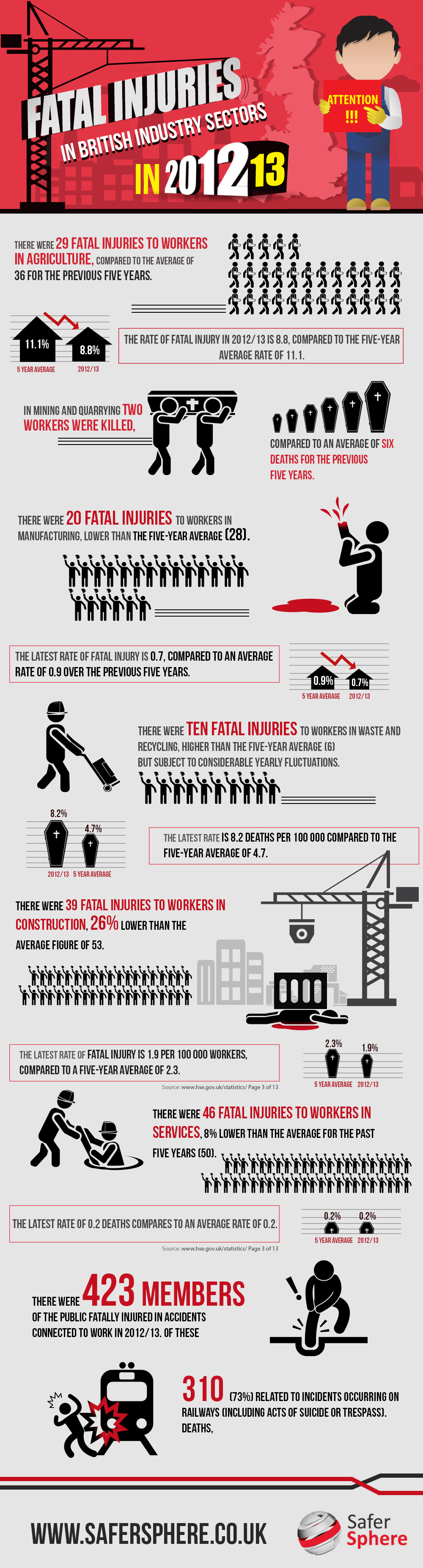 UK Industrial Fatalities Infographic